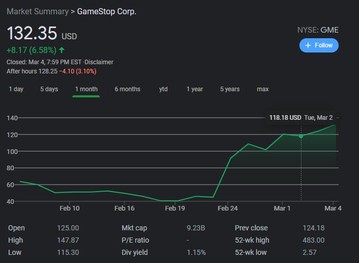 Chart showing GamaeStop Stocks